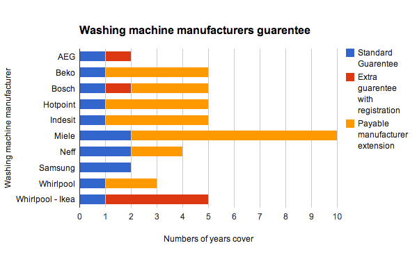 Washing machine manufacturers guarentees