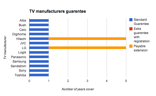 Compare TV manufacturers guarantees