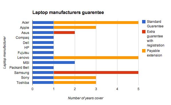 Compare laptop manufacturers guarantees