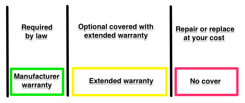 Appliance insurance aka extended warranty vs manufacturer warranty / guarentee